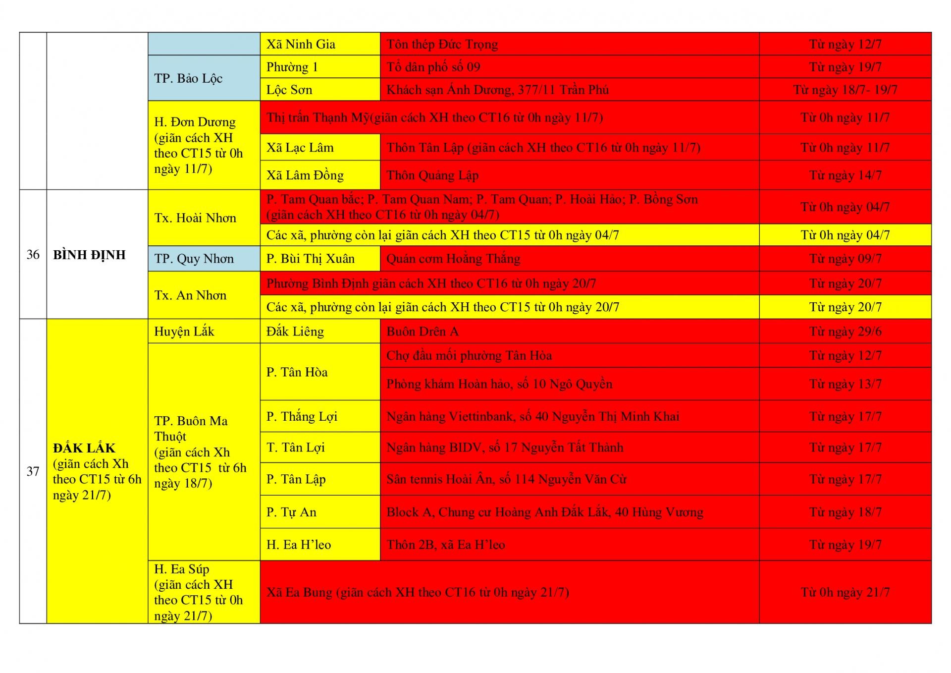 DANH SÁCH CẬP NHẬT Ổ DỊCH COVID-19 TẠI CÁC TỈNH CÓ CA LÂY NHIỄM  TRONG CỘNG ĐỒNG CHƯA QUA 14 NGÀY(19h ngày 23/7/2021)
